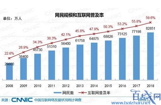 中国网民达8.29亿,中国网民数量,我国网络普及率