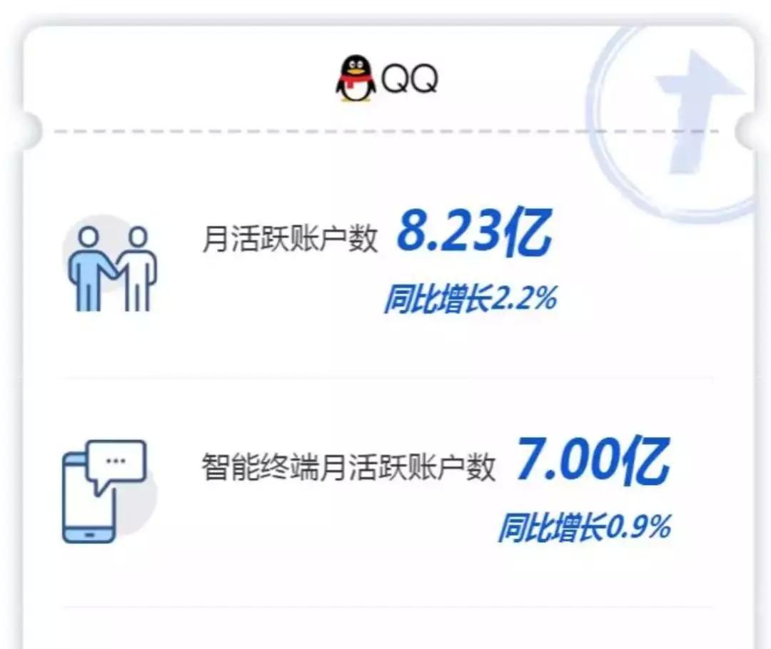 微信月活破11亿,支付宝用户破10亿,QQ月活跃用户
