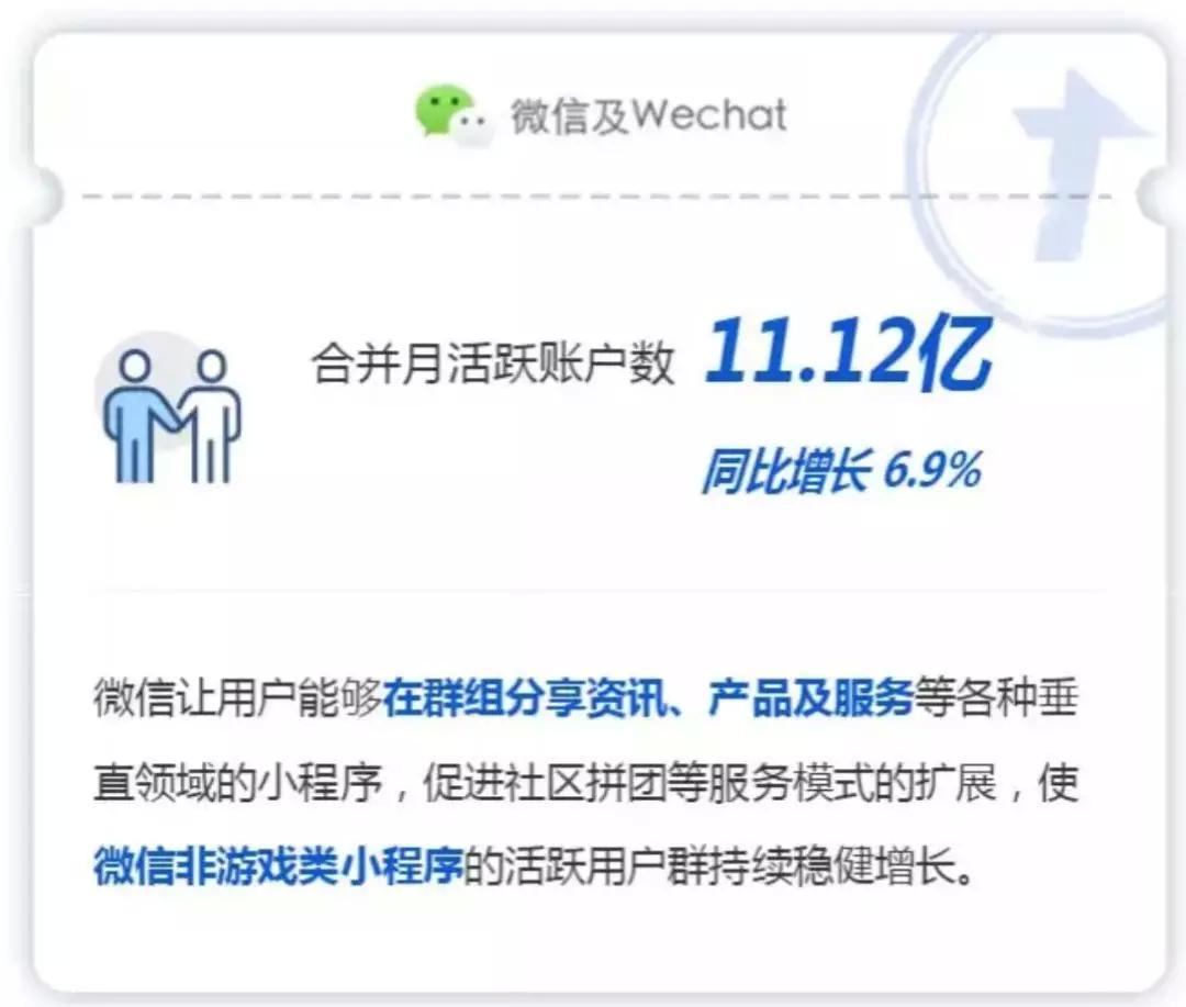 2019微信月活破11亿,支付宝用户破10亿,QQ月活跃8.23亿