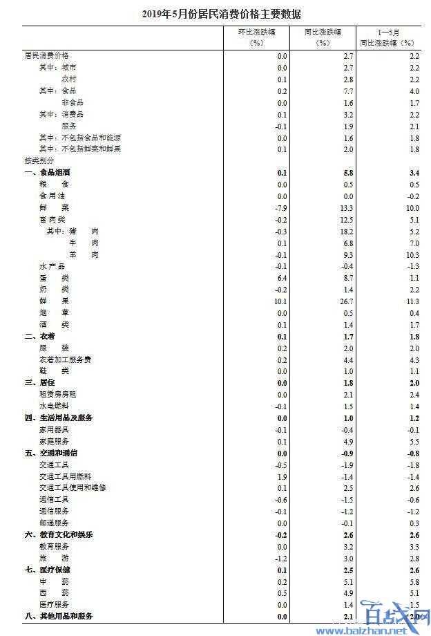 中国5月CPI,2019年中国CPI,2019cpi数据,中国cpi2019数据