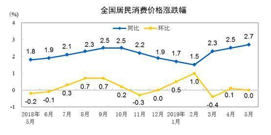 2019年中国5月CPI数据出炉 同比上涨2.7%创新高
