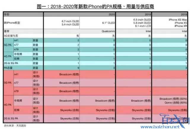 苹果5G版手机,苹果5G版手机什么时候出,iphone5G版
