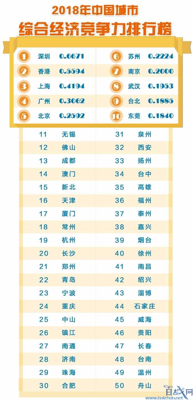 2018城市竞争力排名出炉 中国城市竞争力第17次报告发布