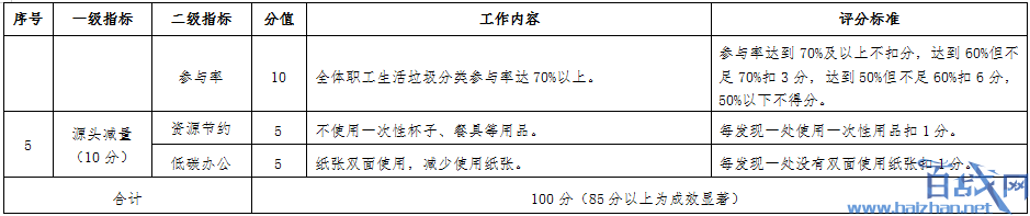 深圳推行垃圾分类,深圳垃圾分类,深圳垃圾分类补助金,垃圾分类