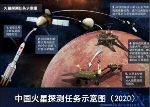 中国2020年探火星,中国探火星计划,火星能不能住人