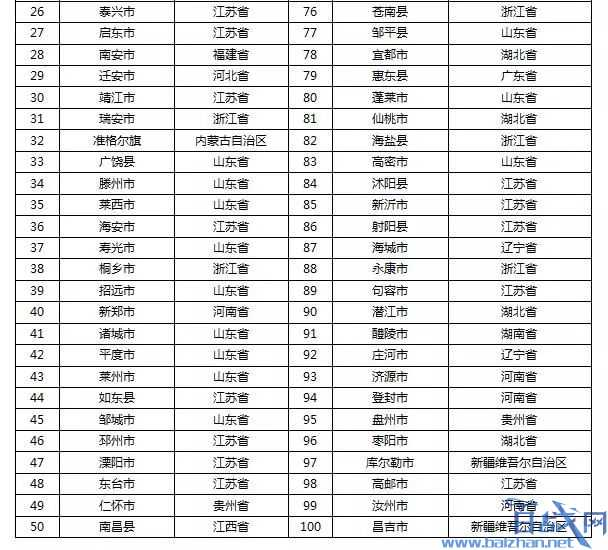 中国百强县榜单,2019中国百强县榜单,2019中国百强县榜单排名,中国百强县榜单GDP