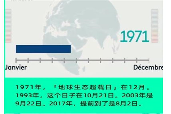 人类已用光2019自然资源定量 法媒:地球超载日提前两个月到来为史上最早