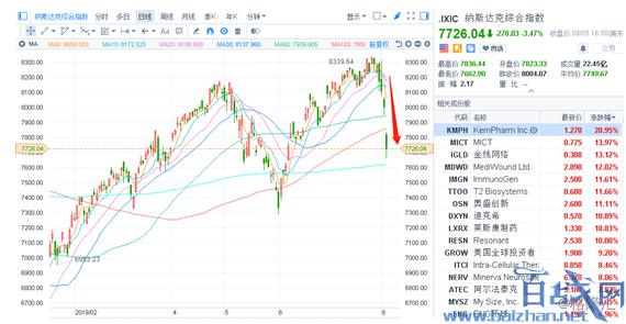 美股蒸发了17万亿,美股暴跌,美股最新情况