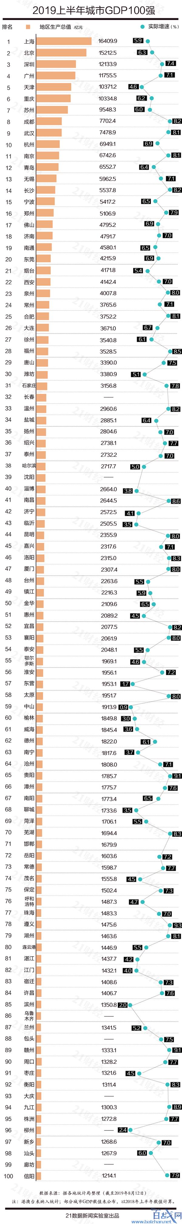 中国城市GDP百强榜,中国城市GDP排名,中国城市GDP