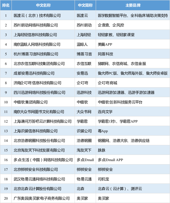 互联网企业100强,互联网企业100强名单,互联网企业排行榜