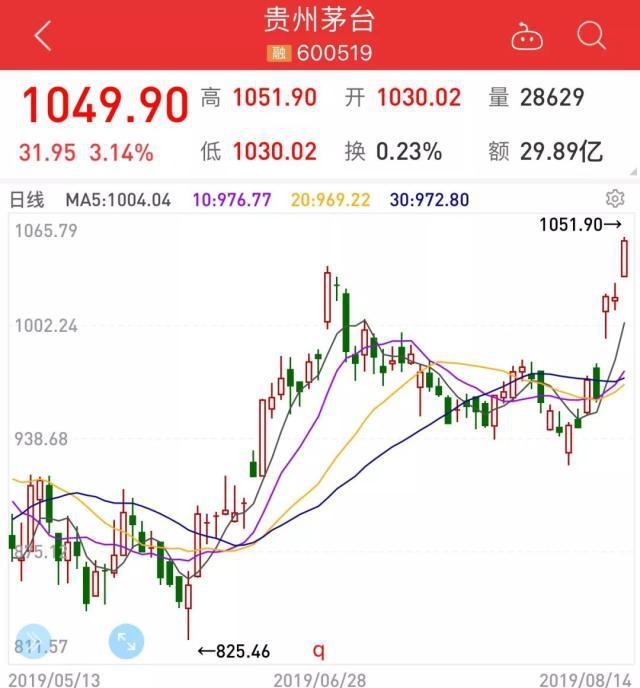 股王贵州茅台股价创新高 盘中上探1051.90元