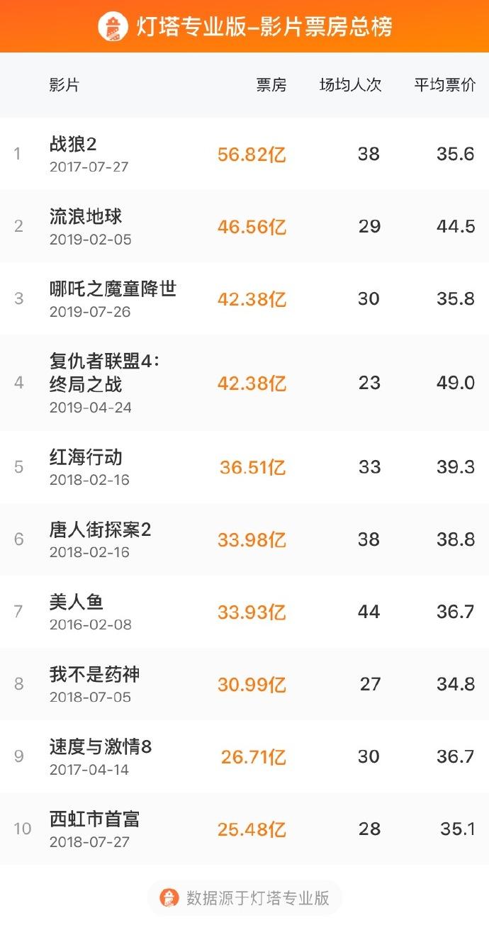 哪吒票房超复联4,哪吒票房,中国电影票房榜