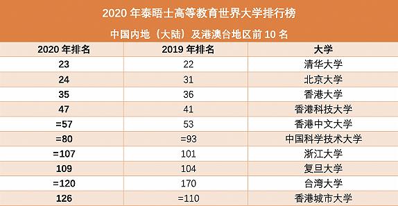 2020年泰晤士报大学排名出炉,清华北大首度拿下亚洲前二