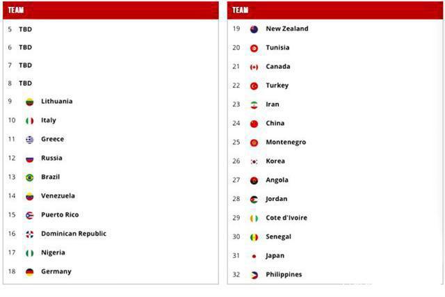 奥运落选赛16队出炉,奥运落选赛,男篮奥运外卡