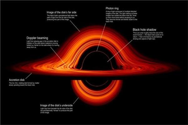 NASA绘制黑洞图像,黑洞图像,黑洞,nasa