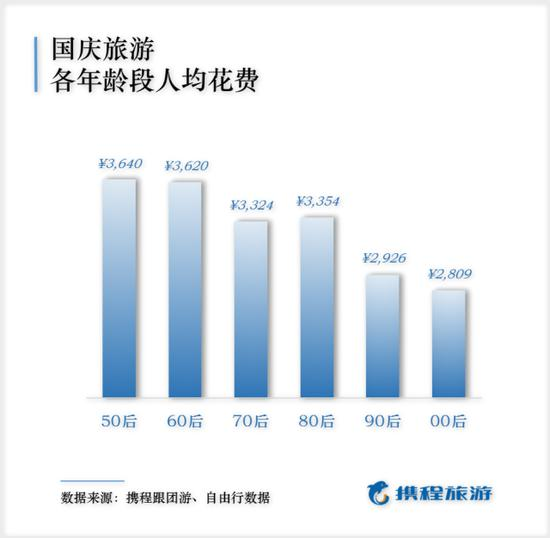 2019国庆出游报告出炉 人均最高消费竟为银发族!
