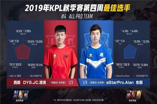 王者荣耀KPL第四周最佳 Alan、清清分别获东西部最佳选手