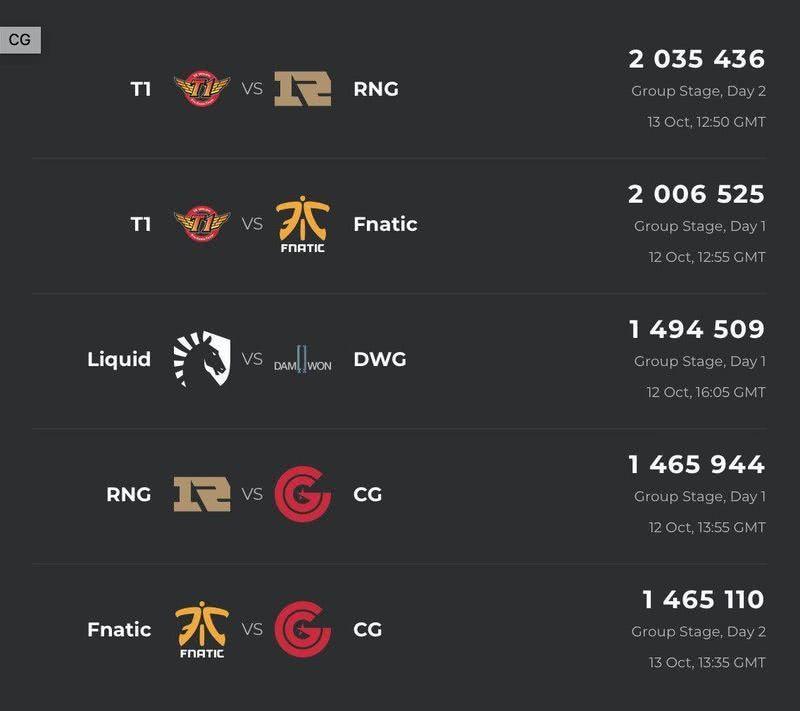 LOL,LOL全球总决赛收视率,SKT对RNG比赛