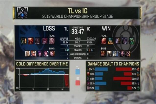 IG成功复仇TL,IG战队,TL战队,LOLS9全球总决赛小组赛