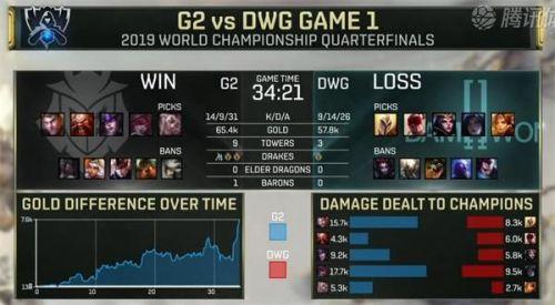 LOLS9四分之一决赛G2 vs DWG比赛视频回顾 G2战队3:1DWG晋级?#37027;? title=