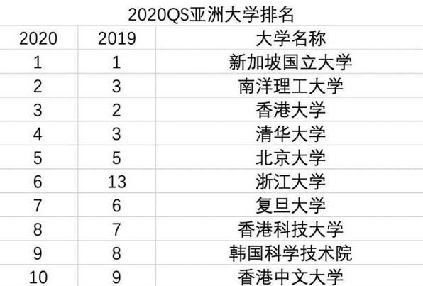 2020亚洲大学排名出炉,国内又一所大学挺近前十