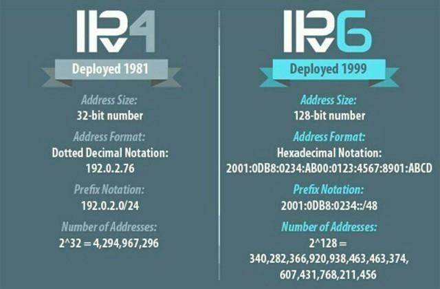 全球IPv4地址耗尽意味着什么?以后上网有没有什么影响?