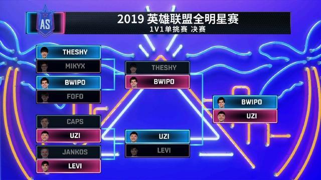 英雄联盟2019全明星solo冠军出炉 uzi输了,Bwipo获本届单挑王