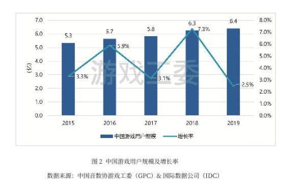 只爱包包和香水?中国游戏女玩家数量达3亿,占比46.2%