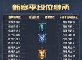 王者模拟战s1赛季什么时候开始_王者荣耀王者模拟战s1更新时间