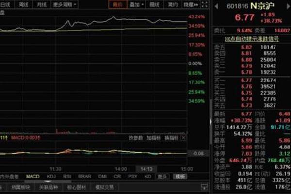 京沪高铁上市首秀股价收涨38.73% 总市值达到3325亿元