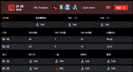 莱比锡Major小组赛Aster战队vsTNC战队,茶队2:0轻松拿下TNC