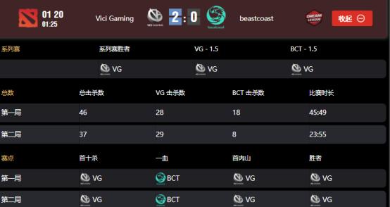 莱比锡Major小组赛VG战队vsBC战队,VG2:0BC以小组第二晋级胜者组
