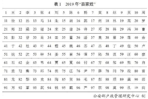 2019年百家姓,2019年百家姓排名,2019百家姓,百家姓排名,百家姓排名2019