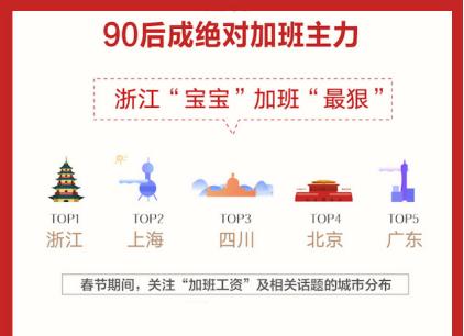 90后成为2020春节加班主力军 反向春运热度上涨5倍