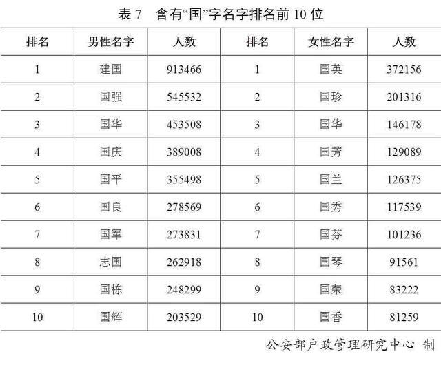 2019年百家姓排名,2019年百家姓排名榜,百家姓排名,全國最多的名字