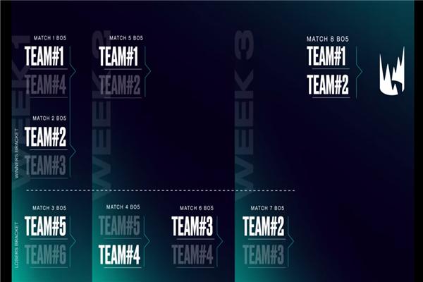 LOL2020LEC赛区赛制改革 取消区域选拔赛加入双败赛制