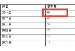 2020LPL春季赛积分榜规则下调 第一名只需60积分