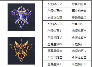 王者荣耀s19赛季段位继承规则介绍_王者荣耀s19赛季段位继承表一览