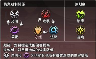 命运神界梦境链接伙伴系统,命运神界梦境链接伙伴系统怎么玩,命运神界梦境链接伙伴系统玩法