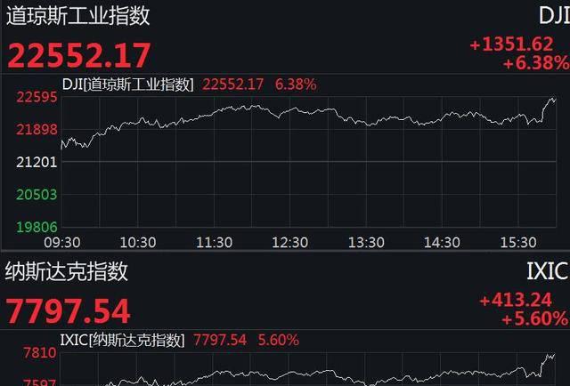 美股再度暴涨1300多点收涨5.6% 已连续3天反弹