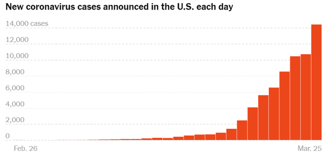 美国确诊超8万,全球确诊病例最多的国家,美国确诊病例