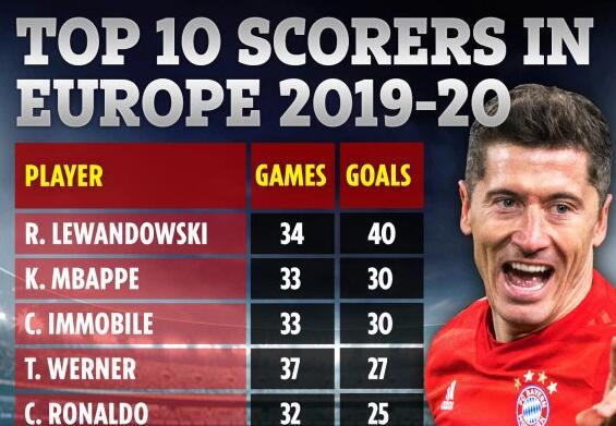 欧洲10大射手排行:C罗梅西仅排第五第六 第1巨神遥遥领先
