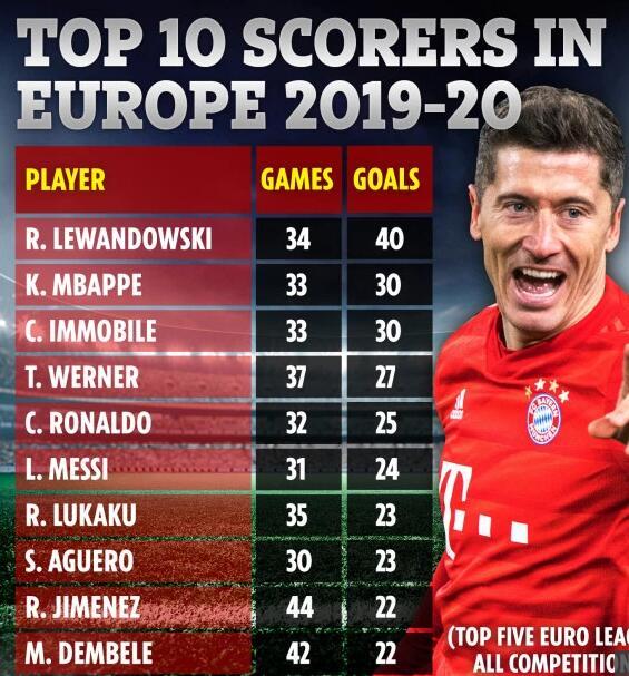 欧洲10大射手排行,欧洲射手排行,C罗梅西,欧洲第1射手