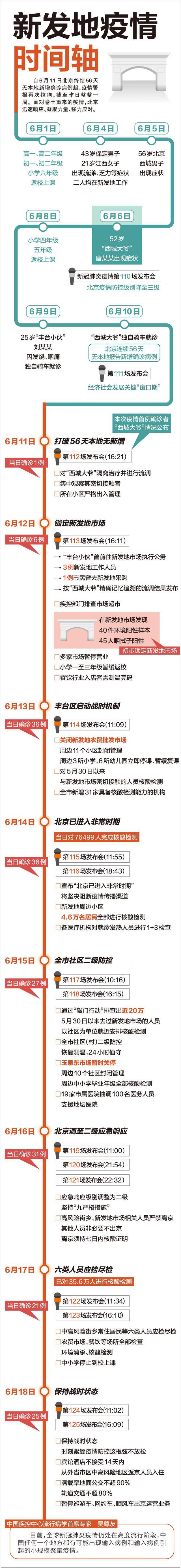 新发地疫情时间轴,北京新发地疫情,北京新发地