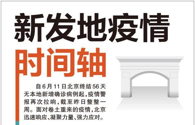 北京新发地疫情时间轴图文一览 最初确诊7人时间梳理