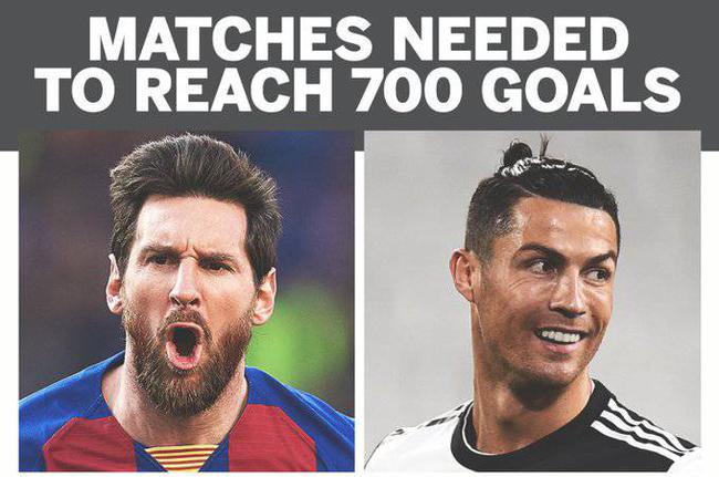 700球里程碑!现役球员仅梅西C罗2人达此恐怖成就