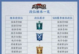 王者荣耀s20赛季段位继承规则表一览 快来了解一下