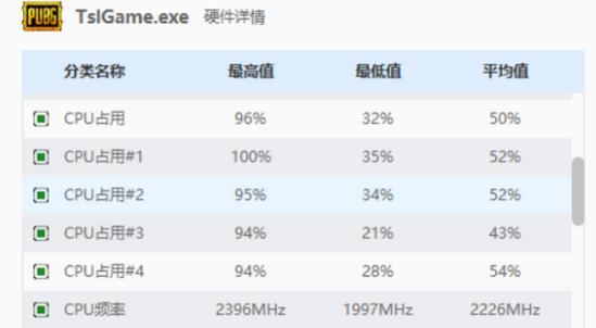 绝地求生CPU使用率100怎么办_绝地求生CPU占用率高解决办法