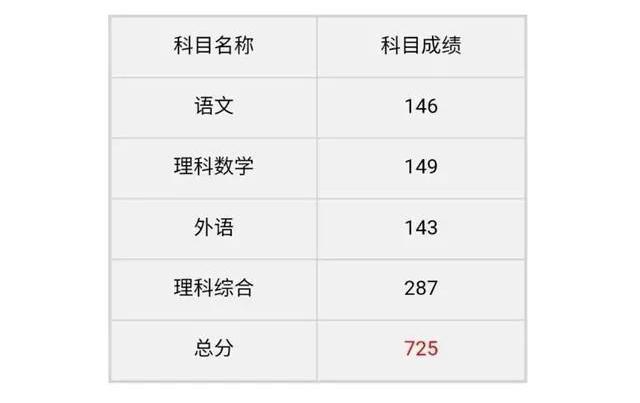 武汉女�学霸高考725分 理科※数学差1分满分!