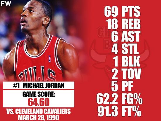 NBA史上常规赛Top10单场表现 科比81分也输给乔丹